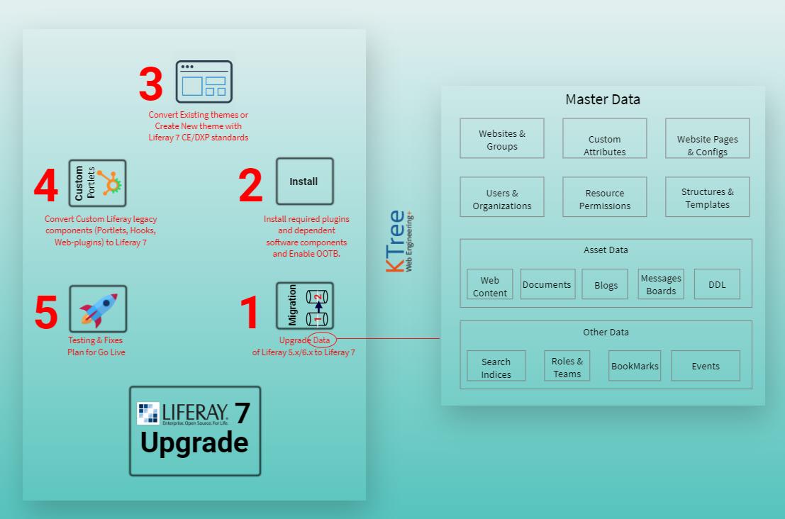Liferay 7 / DXP Upgrade 5 steps to ponder